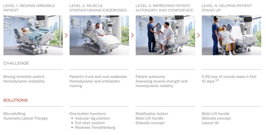 Tidlig Mobilisering af intensivpatienten ved hjælp af intensivsengen